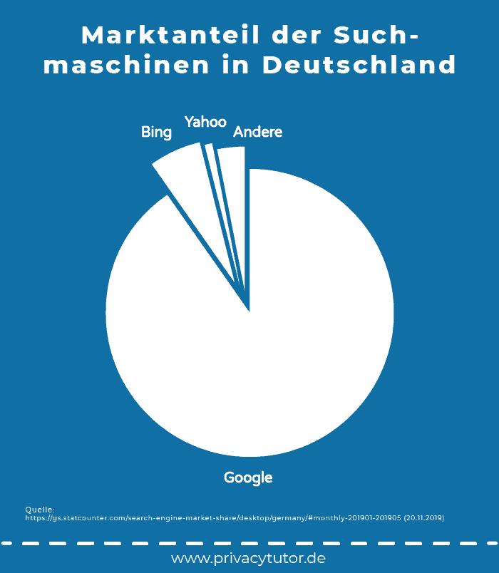 Marktanteil der Suchmaschinen in Deutschland