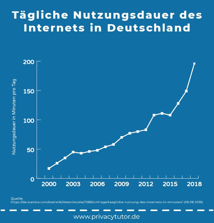 Infografik Tägliche Nutzungsdauer des Internets in Deutschland