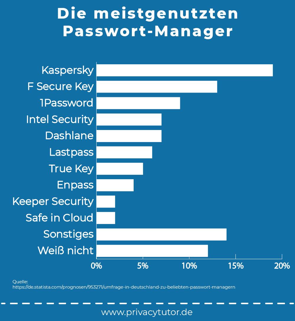 Statistik meistgenutzten Passwort-Manager