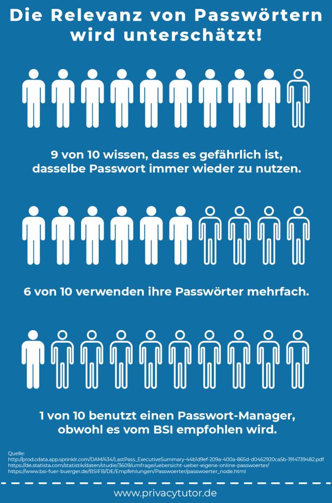Statistik Passwörter