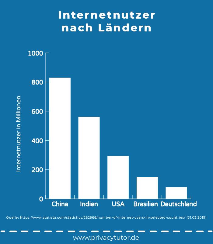 Statistik Internetnutzer nach Ländern