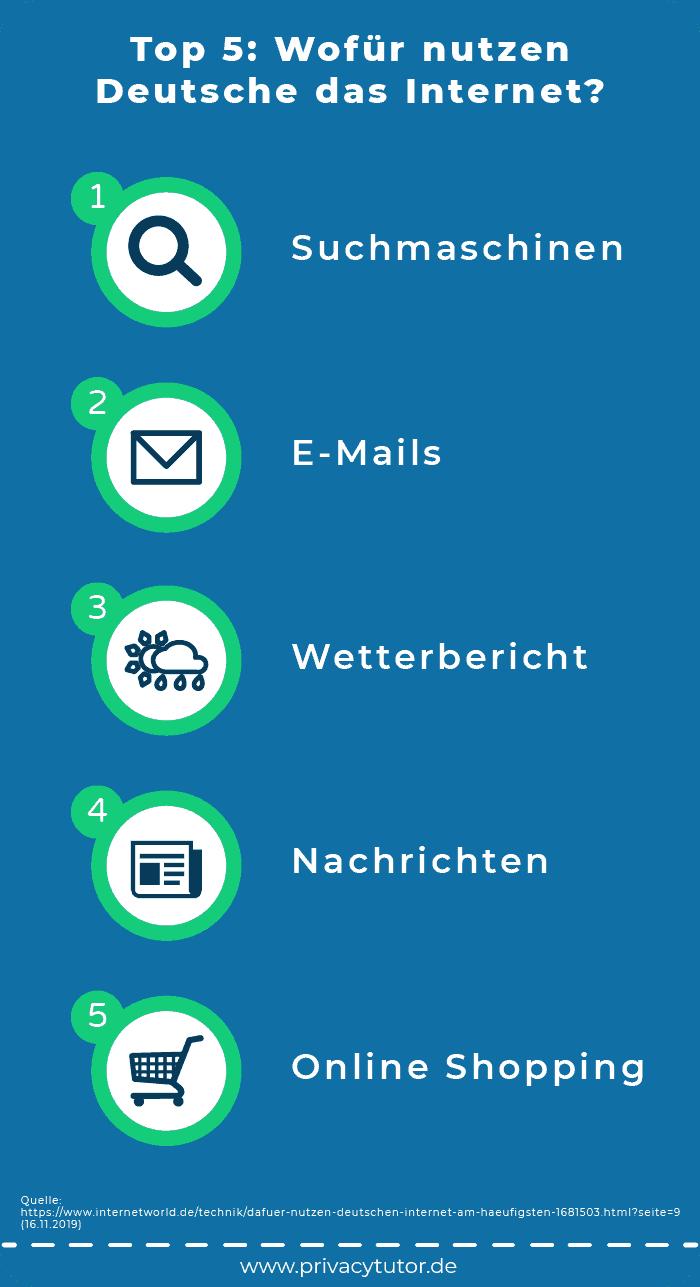 Infografik Top 5: Wofür nutzen Deutsche das Internet?