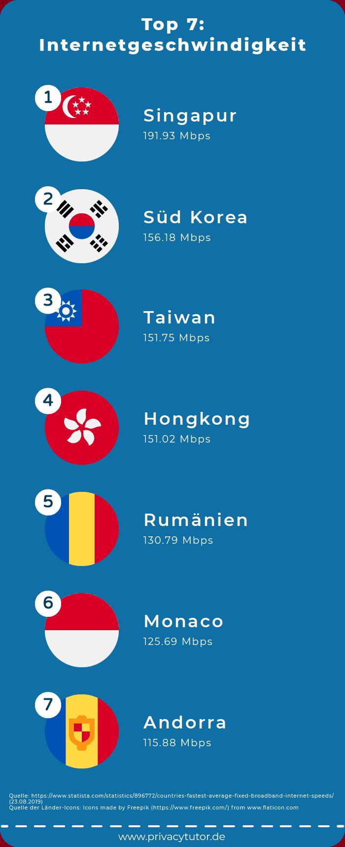 Infografik Top 7: Internetgeschwindigkeit
