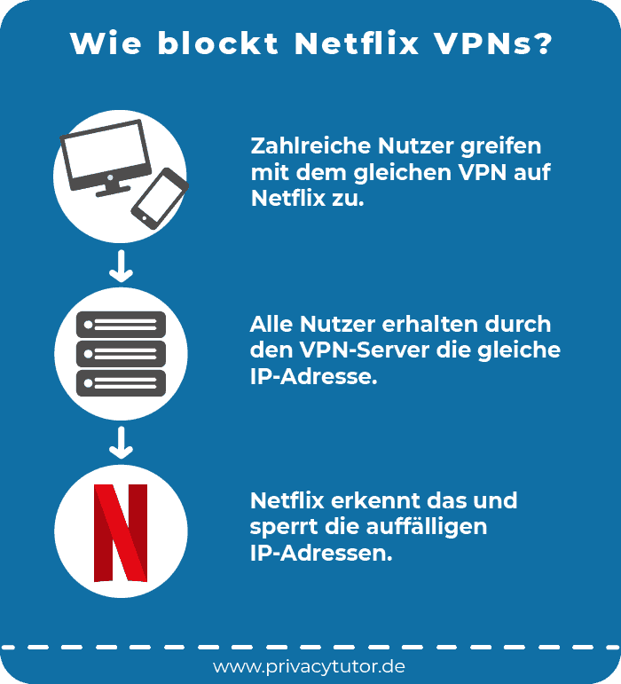 Infografik Wie blockt Netflix VPNs?