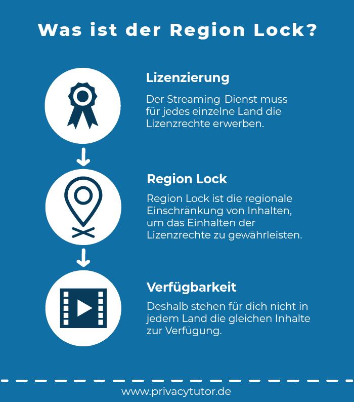Infografik Was ist der Region Lock?