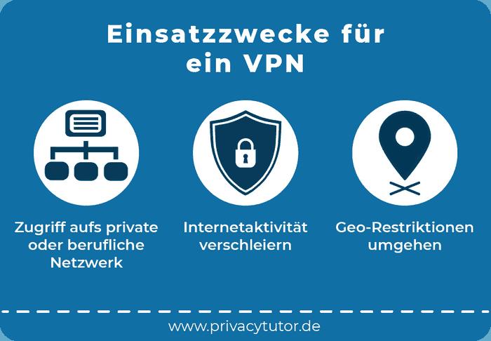 Infografik Einsatzzwecke für ein VPN