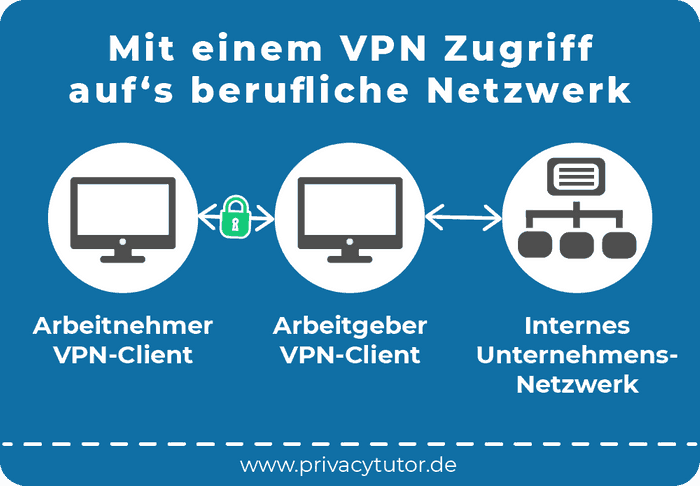 Infografik Mit einem VPN Zugriff auf's berufliche Netzwerk