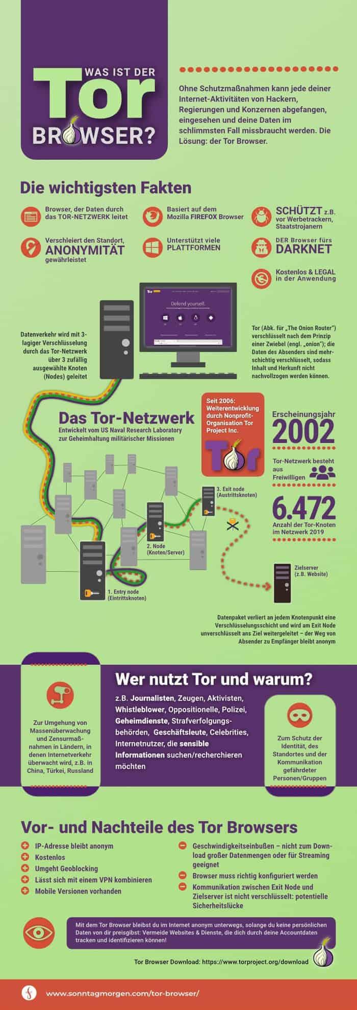 Tor-Browser Infografik von Sonntagmorgen.com