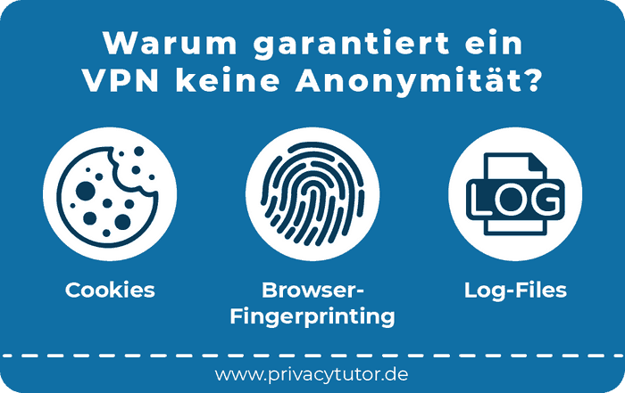 Infografik Warum garantiert ein VPN keine Anonymität?