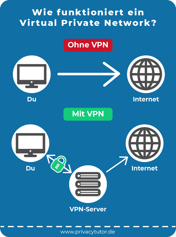 Infografik Wie funktioniert ein Virtual Private Network?