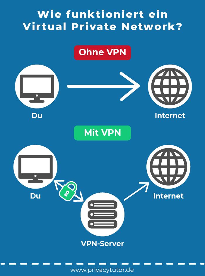 Infografik Wie funktioniert ein Virtual Private Network?