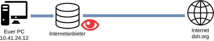 Datenschutzhelden Infografik kein VPN