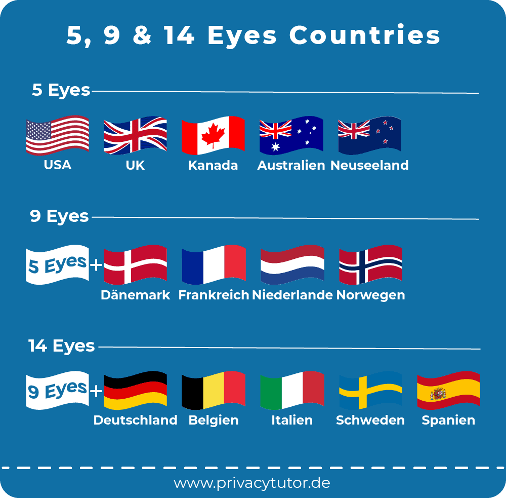 eyes Countries
