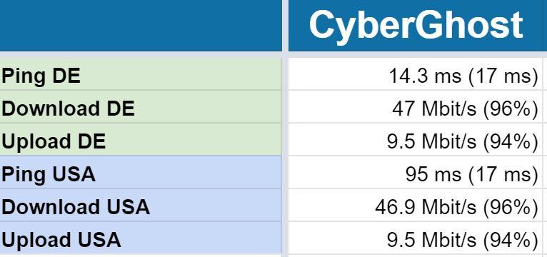 Speedtest CyberGhost