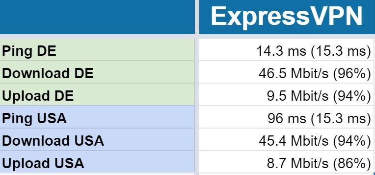 Speedtest ExpressVPN