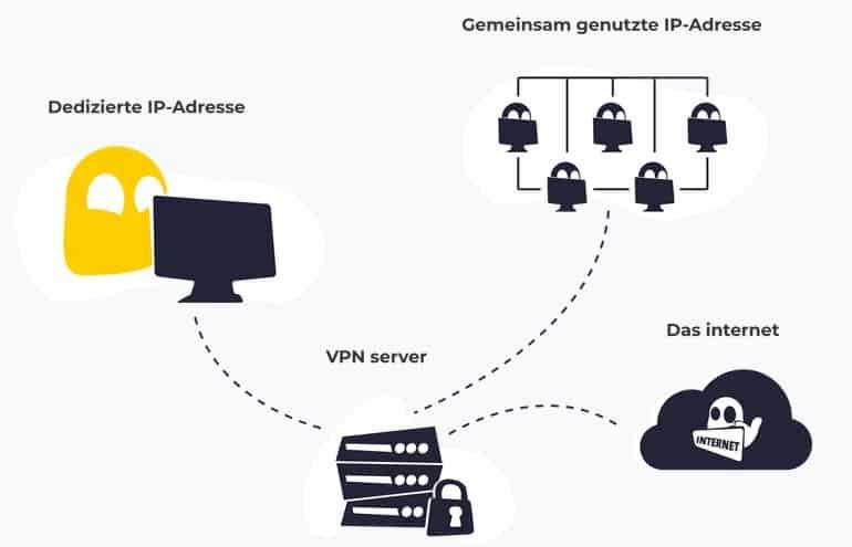 cyberghost dedizierte IP