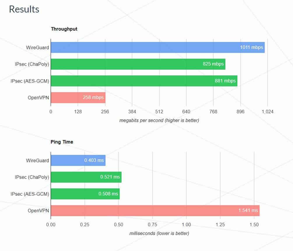 WireGuard Website Speed Vergleich
